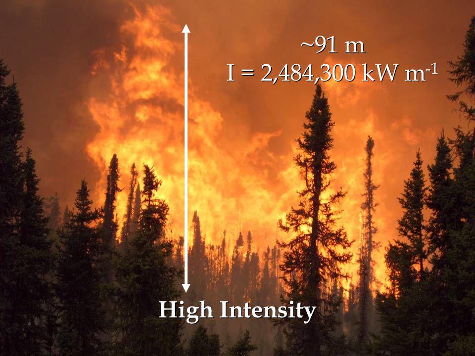 ~91 m I = 2,484,300 kW m -1 ~91 m I = 2,484,300 kW m -1 High Intensity