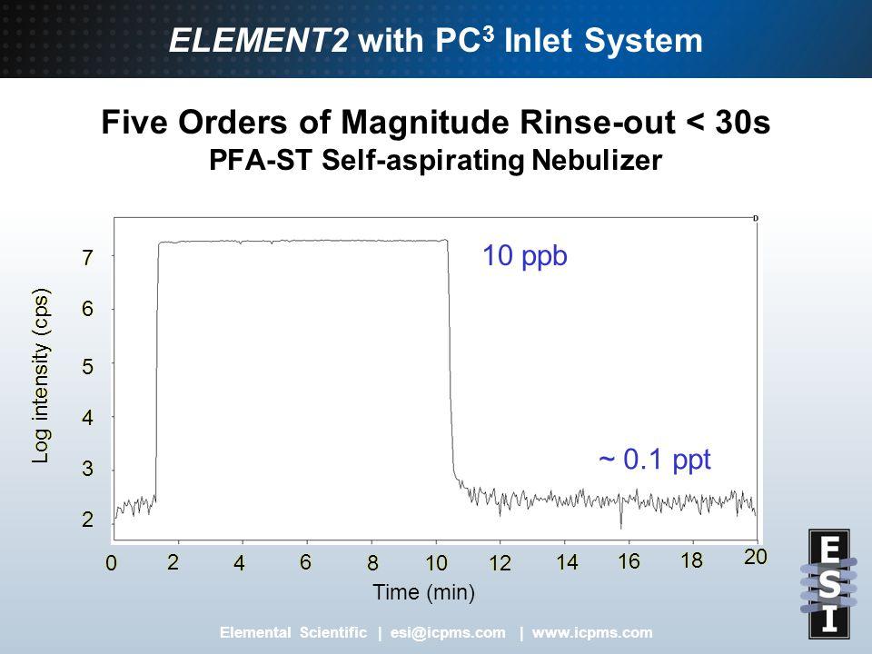 Elemental Scientific   esi@icpms.com   www.icpms.com PC3 Peltier Cooled Cyclonic Spray Chamber 4 Hour Stability 1 ppb Tuning Solution ThermoFinnigan ELEMENT2 ICPMS 0 2000000 4000000 6000000 8000000 10000000 12000000 14000000 16000000 18000000 20000000 0 0.240.480.720.96 1.2 1.441.681.922.16 2.4 2.642.883.123.36 3.6 3.84 Time (hour) Integrated Signal Intensity (cps) 7Li 1.8% RSD 59Co 1.5% RSD 115In 1.0% RSD 138Ba 1.2% RSD 238U 1.0% RSD