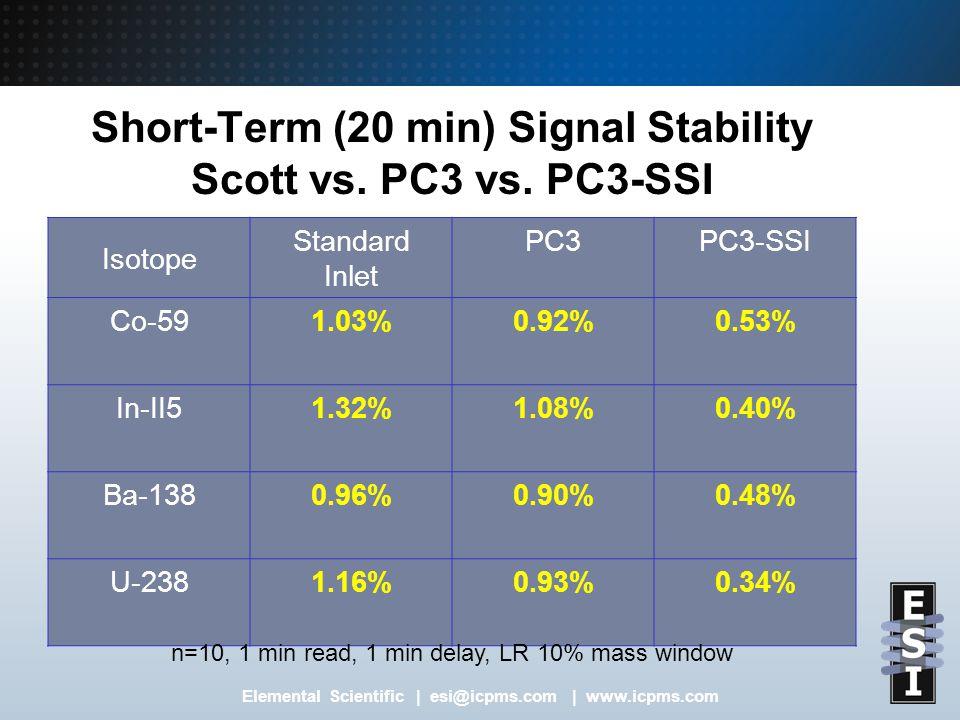 Elemental Scientific | esi@icpms.com | www.icpms.com Short-Term (20 min) Signal Stability Scott vs.