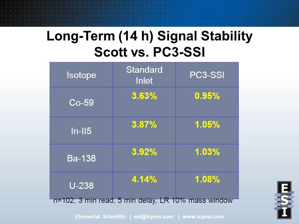 Elemental Scientific | esi@icpms.com | www.icpms.com Long-Term (14 h) Signal Stability Scott vs.