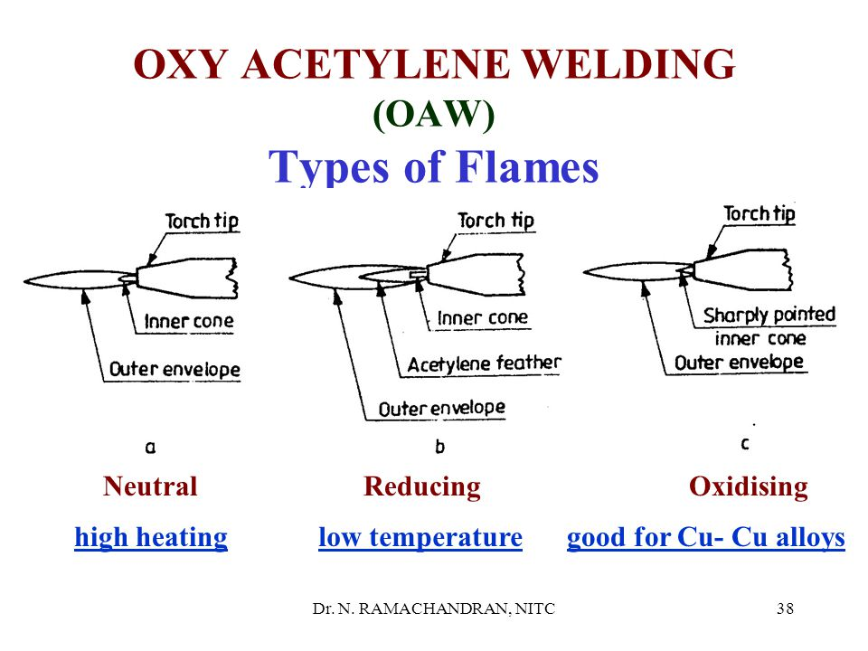 Dr. N. RAMACHANDRAN, NITC37 TYPES of FLAMES Neutral- with inner cone(3040 0 C-3300 0 C), outer envelope, (2100 0 C near inner cone, 1260 0 C at tip)-