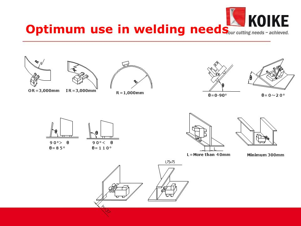 Optimum use in welding needs O R= 3,000mm I R= 3,000mm R= 1,000mm θ = 0-90°θ =0~20 ° 90 ° > θ θ =85 ° 90 ° < θ θ =110 ° L = More than 4 0mm Minimum 30
