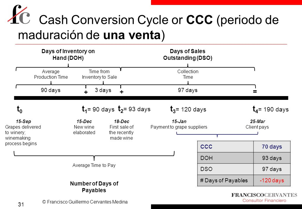 © Francisco Guillermo Cervantes Medina Cash Conversion Cycle or CCC (periodo de maduración de una venta) 31 t0t0 15-Sep Grapes delivered to winery; winemaking process begins t 1 = 90 days 15-Dec New wine elaborated t 2 = 93 days 18-Dec First sale of the recently made wine t 3 = 120 days 15-Jan Payment to grape suppliers t 4 = 190 days 25-Mar Client pays Average Production Time Time from Inventory to Sale Average Time to Pay Collection Time 90 days3 days97 days + += CCC70 days DOH93 days DSO97 days # Days of Payables-120 days Days of Inventory on Hand (DOH) Days of Sales Outstanding (DSO) Number of Days of Payables