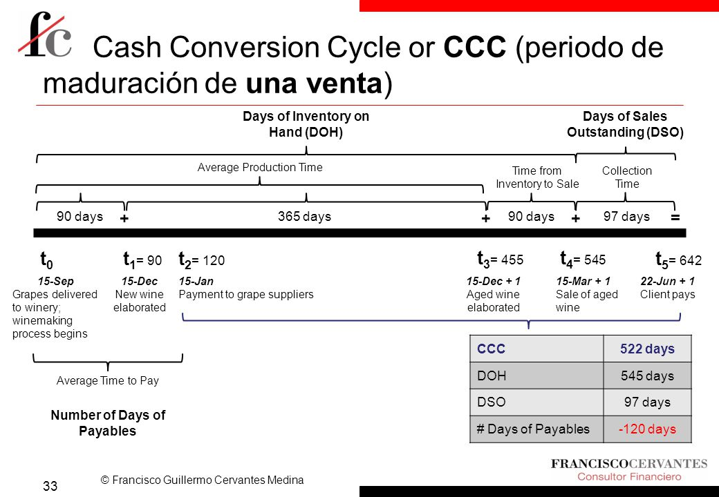© Francisco Guillermo Cervantes Medina Cash Conversion Cycle or CCC (periodo de maduración de una venta) 33 t0t0 t 1 = 90 t 4 = 545 15-Mar + 1 Sale of aged wine t 2 = 120 15-Jan Payment to grape suppliers t 5 = 642 22-Jun + 1 Client pays Average Production Time Time from Inventory to Sale Average Time to Pay Collection Time 90 days365 days97 days ++= CCC522 days DOH545 days DSO97 days # Days of Payables-120 days 90 days t 3 = 455 15-Dec + 1 Aged wine elaborated 15-Sep Grapes delivered to winery; winemaking process begins 15-Dec New wine elaborated Days of Inventory on Hand (DOH) Days of Sales Outstanding (DSO) Number of Days of Payables +