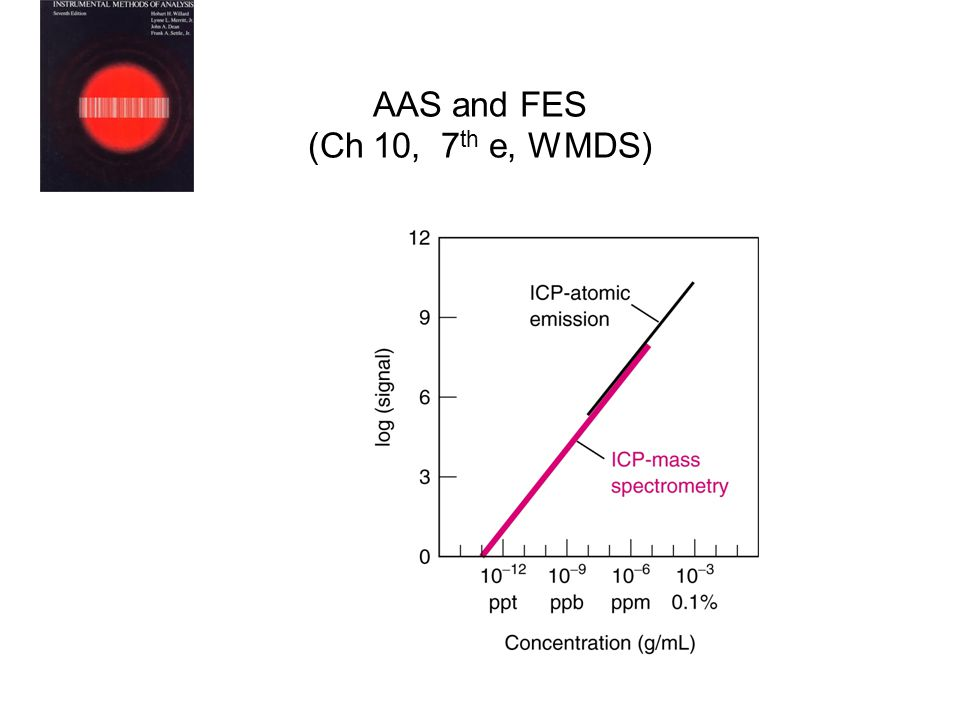 AAS and FES (Ch 10, 7 th e, WMDS)