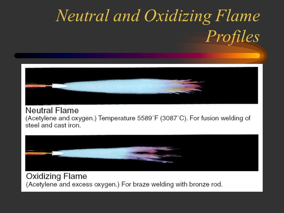 Pure Acetylene and Carburizing Flame profiles