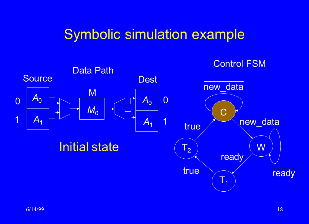 6/14/9918 Symbolic simulation example Control FSM CW T1T1 T2T2 ready true new_data ready Data Path Source M Dest 0 1 1 0 M0M0 A0A0 A1A1 A0A0 A1A1 Init