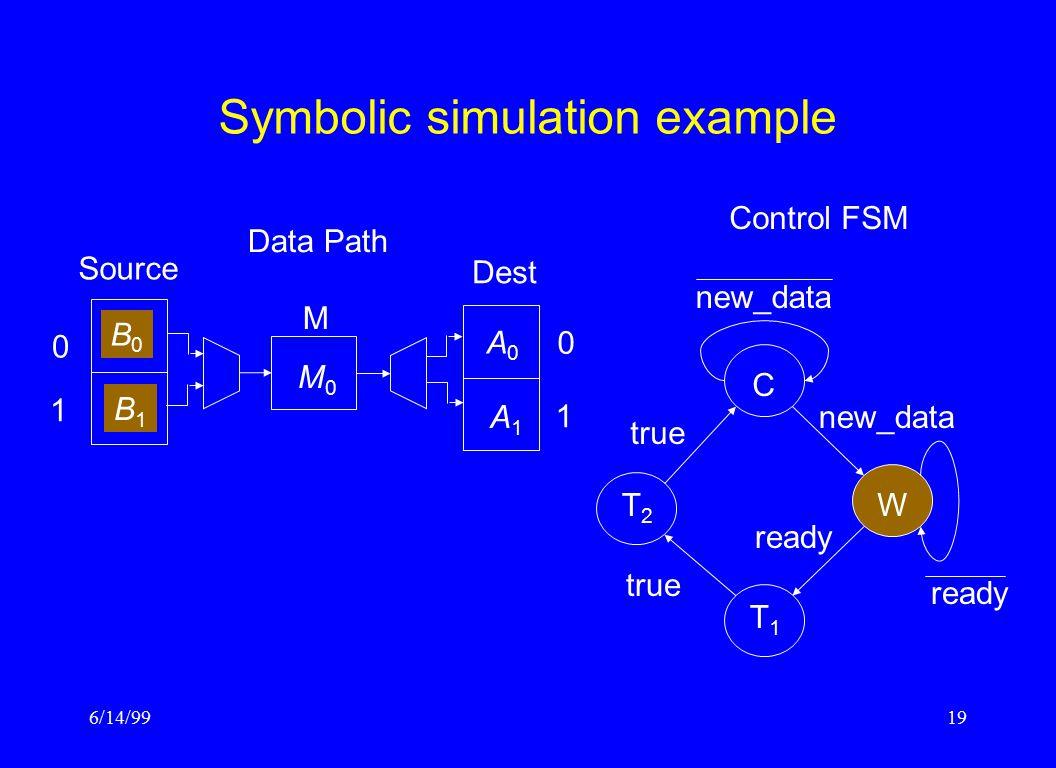 6/14/9919 Symbolic simulation example Control FSM CW T1T1 T2T2 ready true new_data ready Data Path Source M Dest 0 1 1 0 M0M0 B0B0 B1B1 A0A0 A1A1