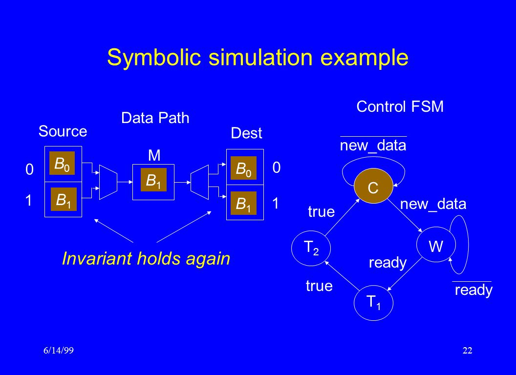 6/14/9922 Symbolic simulation example Control FSM CW T1T1 T2T2 ready true new_data ready Data Path Source M Dest 0 1 1 0 B0B0 B1B1 B0B0 B1B1 B1B1 Invariant holds again