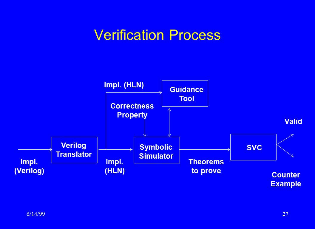 6/14/9927 Verification Process Verilog Translator Guidance Tool Symbolic Simulator SVC Impl.
