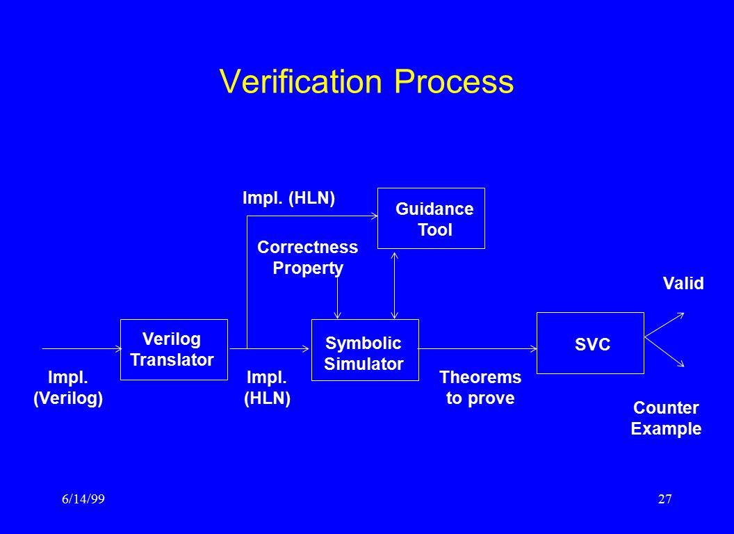6/14/9927 Verification Process Verilog Translator Guidance Tool Symbolic Simulator SVC Impl. (Verilog) Impl. (HLN) Impl. (HLN) Correctness Property Th