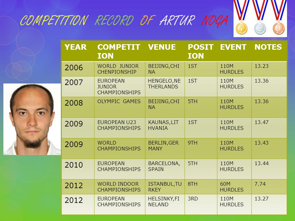 COMPETITION RECORD OF ARTUR NOGA YEARCOMPETIT ION VENUEPOSIT ION EVENTNOTES 2006 WORLD JUNIOR CHENPIONSHIP BEIJING,CHI NA 1ST110M HURDLES 13.23 2007 EUROPEAN JUNIOR CHAMPIONSHIPS HENGELO,NE THERLANDS 1ST110M HURDLES 13.36 2008 OLYMPIC GAMESBEIJING,CHI NA 5TH110M HURDLES 13.36 2009 EUROPEAN U23 CHAMPIONSHIPS KAUNAS,LIT HVANIA 1ST110M HURDLES 13.47 2009 WORLD CHAMPIONSHIPS BERLIN,GER MANY 9TH110M HURDLES 13.43 2010 EUROPEAN CHAMPIONSHIPS BARCELONA, SPAIN 5TH110M HURDLES 13.44 2012 WORLD INDOOR CHAMPIONSHIPS ISTANBUL,TU RKEY 8TH60M HURDLES 7.74 2012 EUROPEAN CHAMPIONSHIPS HELSINKY,FI NELAND 3RD110M HURDLES 13.27