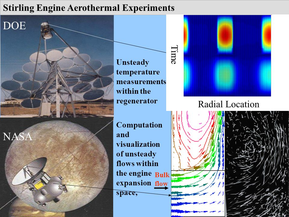 10 DOE NASA Unsteady temperature measurements within the regenerator Computation and visualization of unsteady flows within the engine expansion space, Bulk flow Temperature Stirling Engine Aerothermal Experiments Time Radial Location