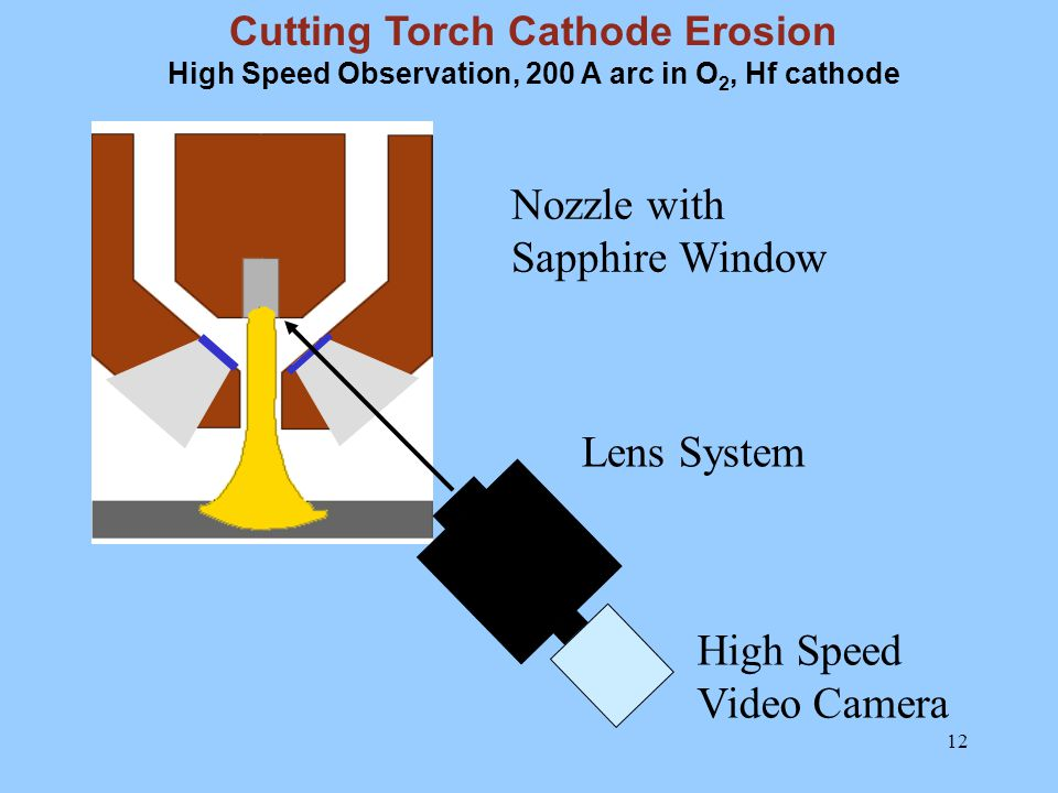 12 Lens System High Speed Video Camera Nozzle with Sapphire Window Cutting Torch Cathode Erosion High Speed Observation, 200 A arc in O 2, Hf cathode