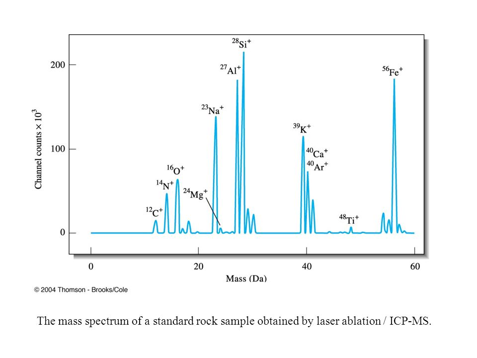 The mass spectrum of a standard rock sample obtained by laser ablation / ICP-MS.