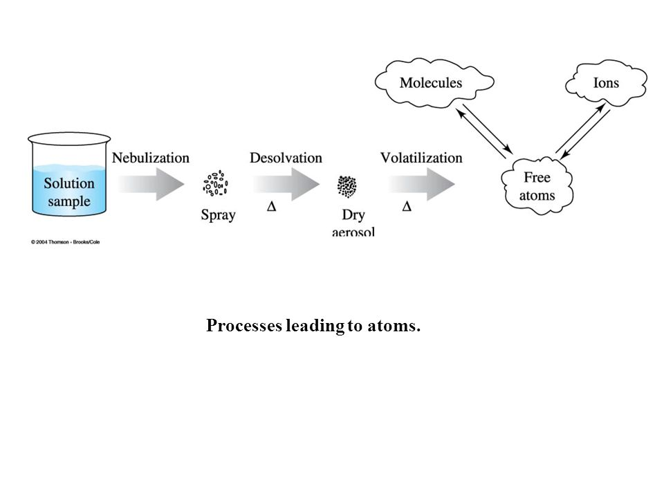 Processes leading to atoms.