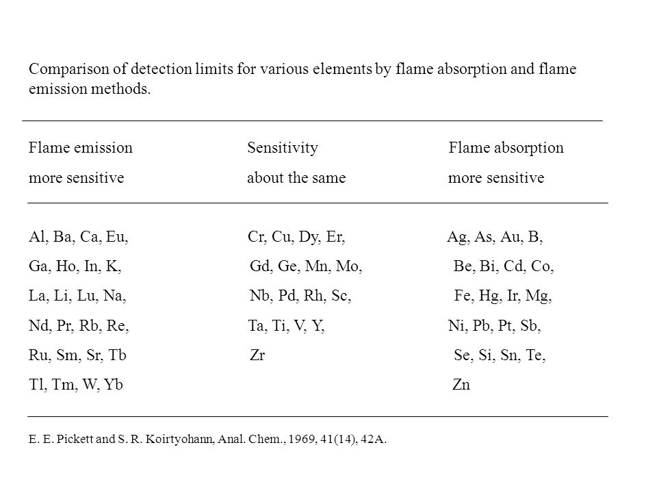 Comparison of detection limits for various elements by flame absorption and flame emission methods.