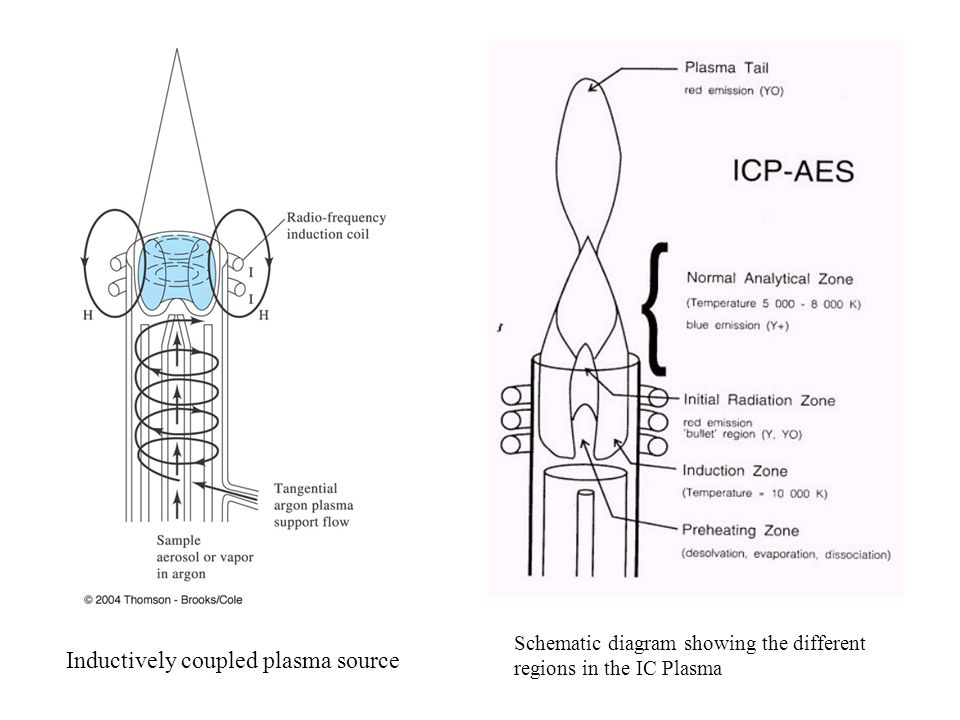 Schematic diagram showing the different regions in the IC Plasma Inductively coupled plasma source