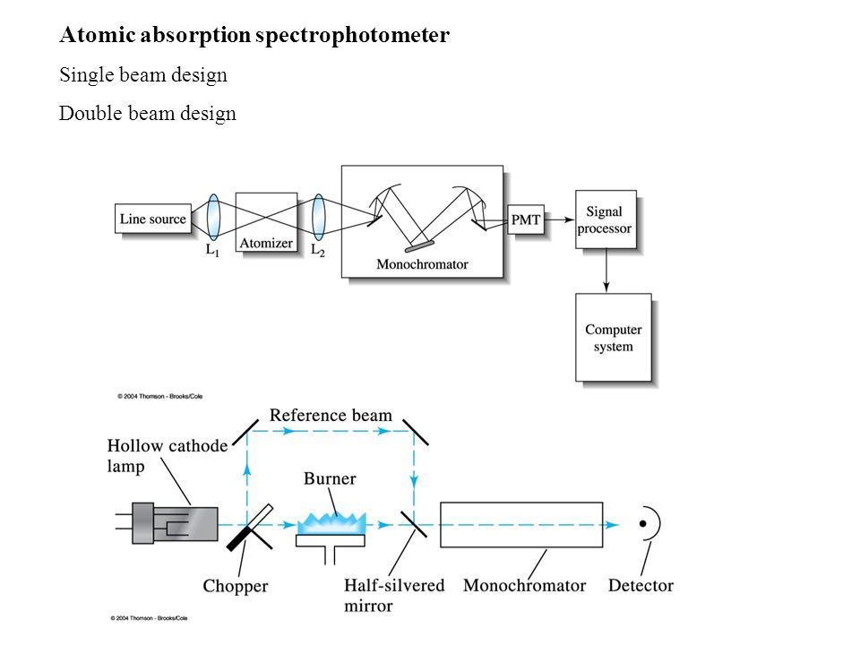 Atomic absorption spectrophotometer Single beam design Double beam design