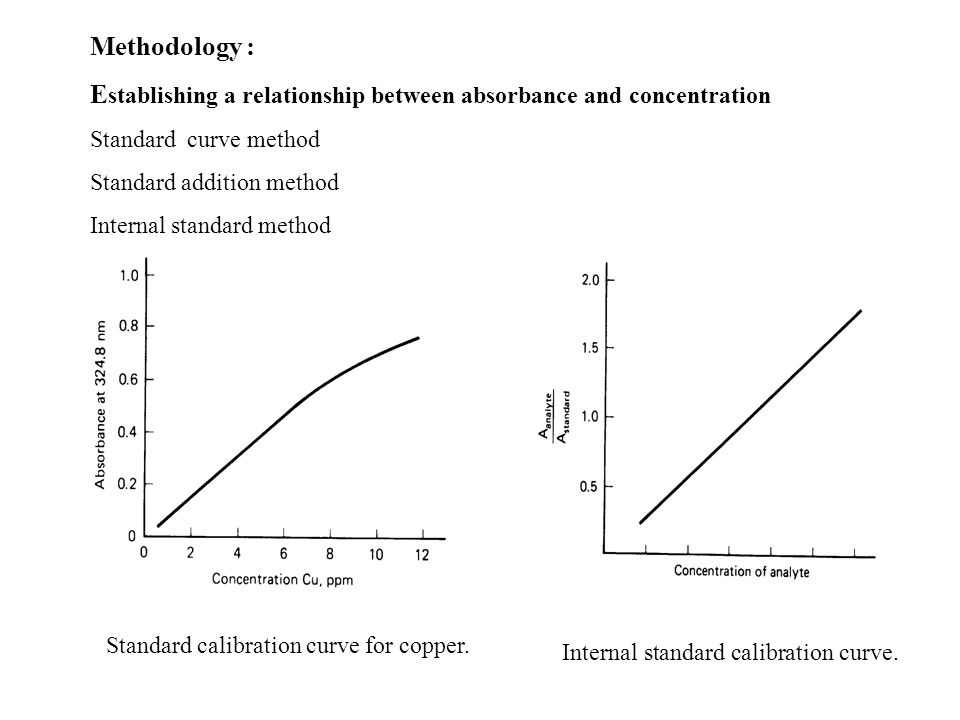 Methodology : E stablishing a relationship between absorbance and concentration Standard curve method Standard addition method Internal standard method Standard calibration curve for copper.