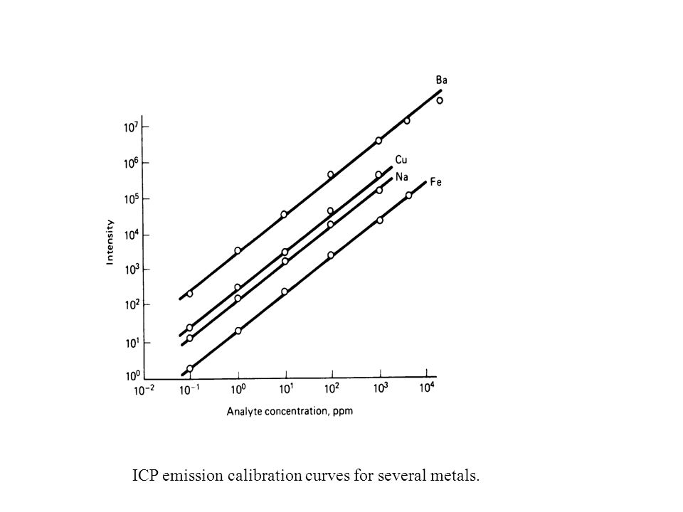 ICP emission calibration curves for several metals.