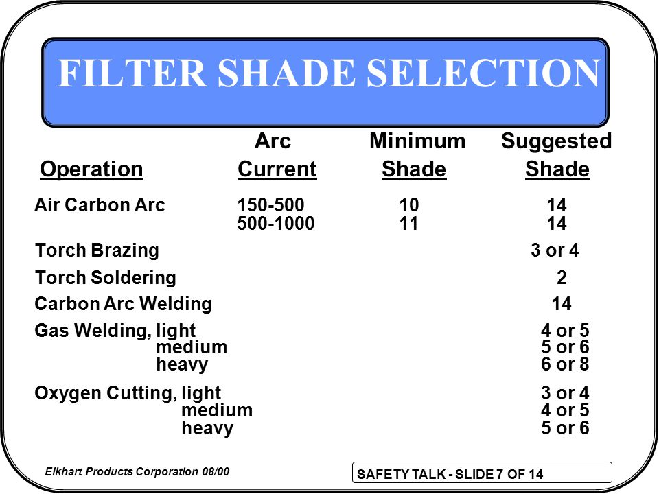SAFETY TALK - SLIDE 7 OF 14 Elkhart Products Corporation 08/00 FILTER SHADE SELECTION Air Carbon Arc 150-500 10 14 500-1000 11 14 Torch Brazing 3 or 4 Torch Soldering 2 Carbon Arc Welding 14 Gas Welding, light 4 or 5 medium 5 or 6 heavy 6 or 8 Oxygen Cutting, light 3 or 4 medium 4 or 5 heavy 5 or 6 ArcMinimumSuggested OperationCurrent Shade Shade