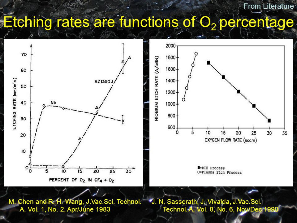 Etching rates are functions of O 2 percentage M. Chen and R. H. Wang, J.Vac.Sci. Technol. A, Vol. 1, No. 2, Apr/June 1983 J. N. Sasserath, J. Vivalda,