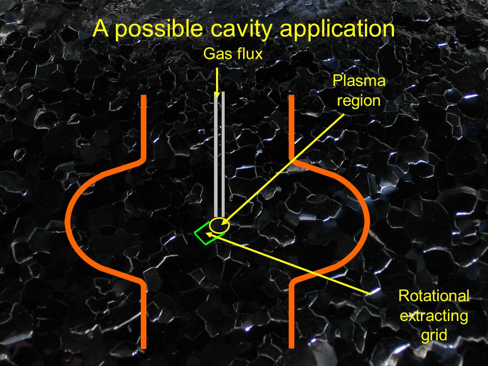 Gas flux Plasma region Rotational extracting grid A possible cavity application