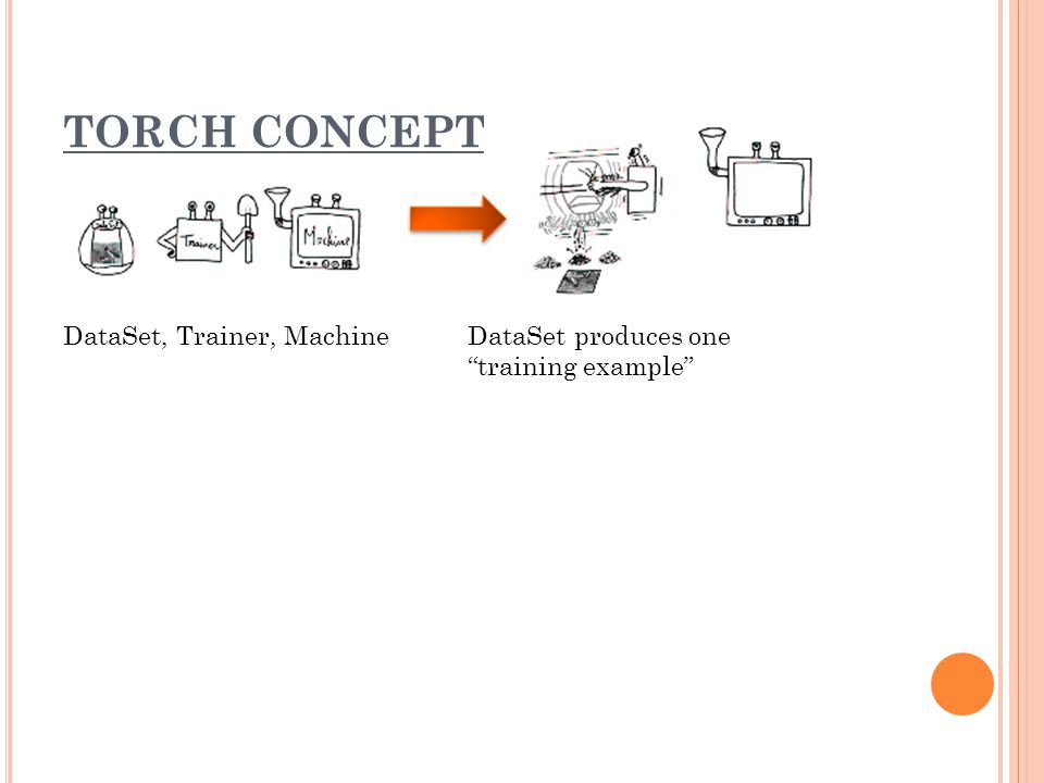TORCH CONCEPT DataSet, Trainer, MachineDataSet produces one training example