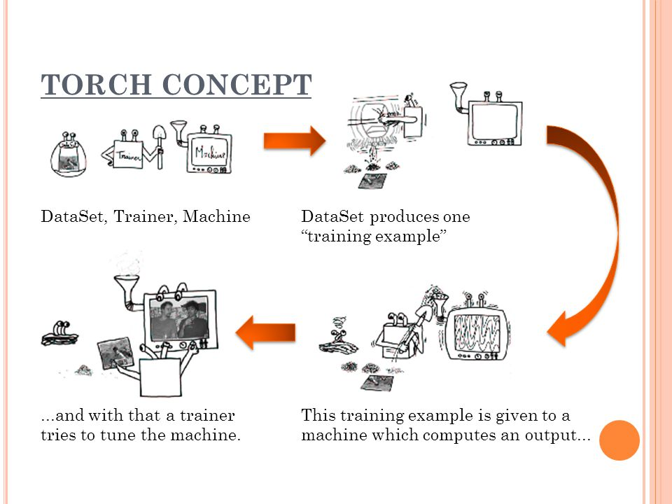 TORCH CONCEPT DataSet, Trainer, MachineDataSet produces one training example This training example is given to a machine which computes an output......and with that a trainer tries to tune the machine.