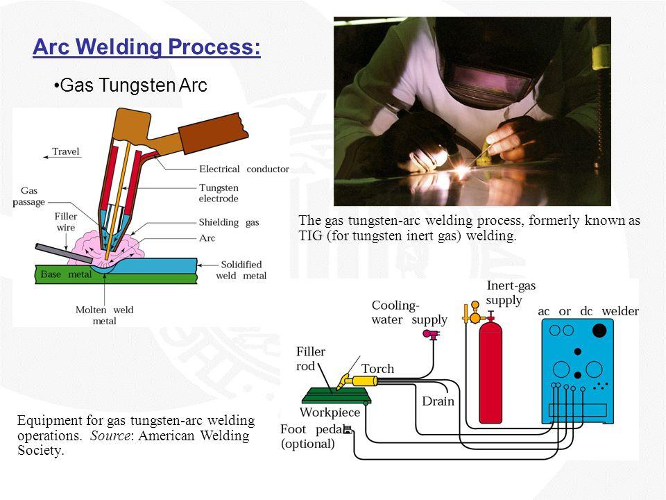 Arc Welding Process: Gas Tungsten Arc The gas tungsten-arc welding process, formerly known as TIG (for tungsten inert gas) welding. Equipment for gas