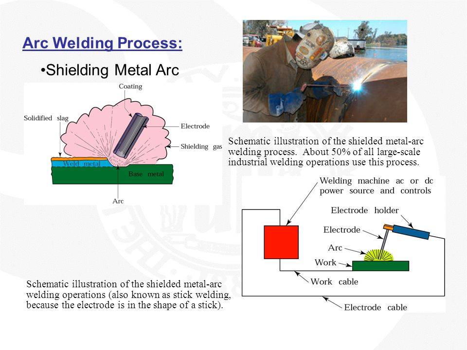 Arc Welding Process: Shielding Metal Arc Schematic illustration of the shielded metal-arc welding process. About 50% of all large-scale industrial wel