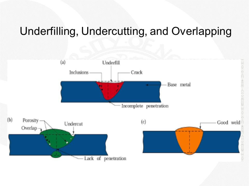 Underfilling, Undercutting, and Overlapping