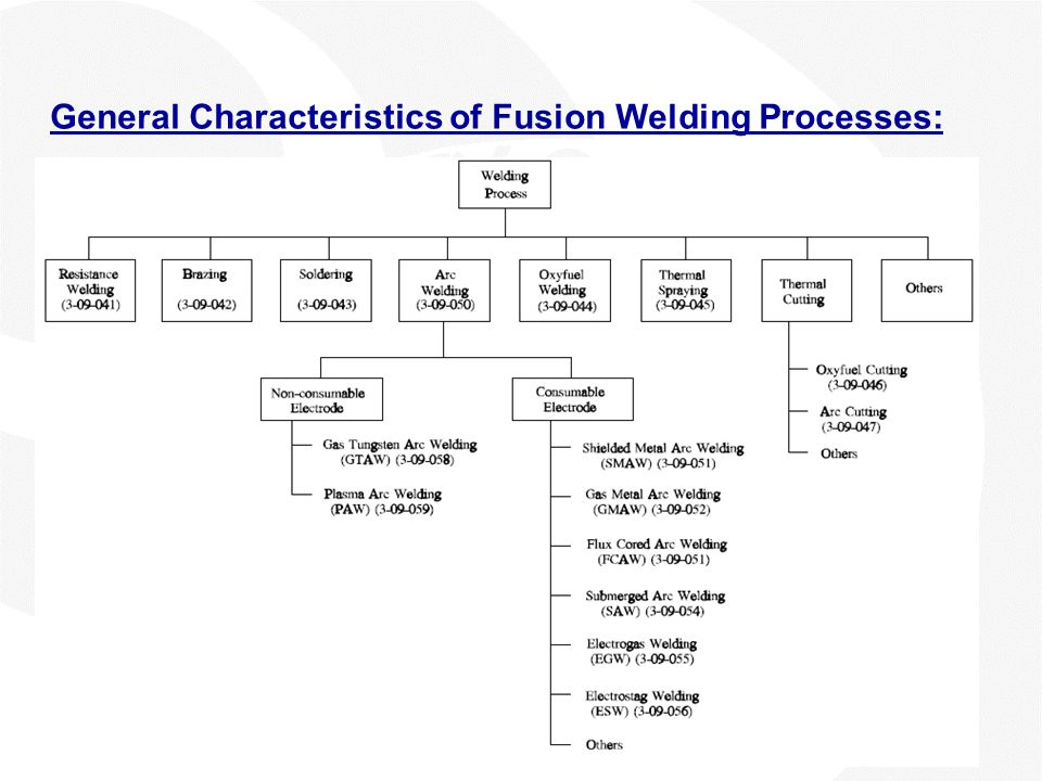 General Characteristics of Fusion Welding Processes: