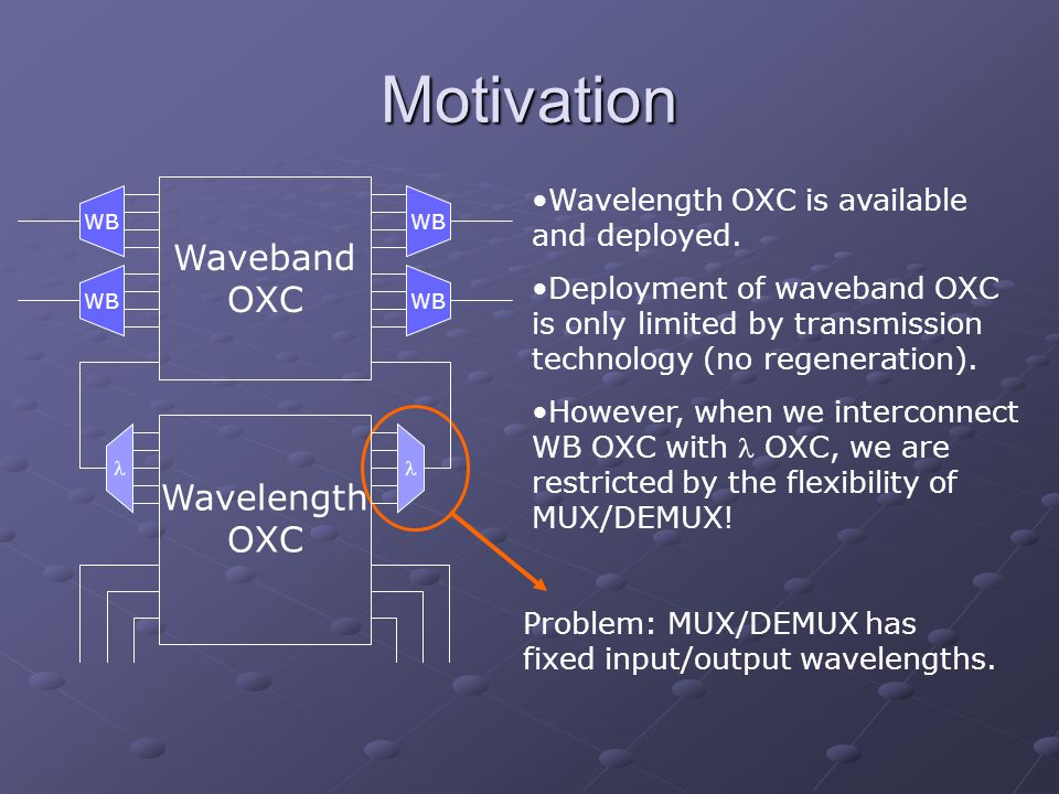 Motivation Wavelength OXC is available and deployed.