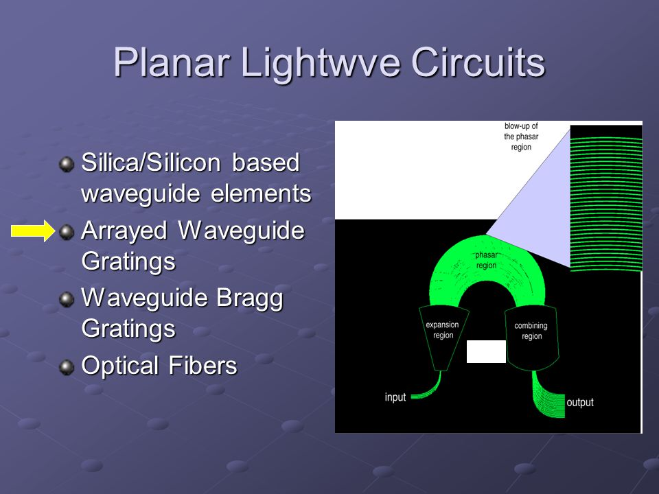 Planar Lightwve Circuits Silica/Silicon based waveguide elements Arrayed Waveguide Gratings Waveguide Bragg Gratings Optical Fibers