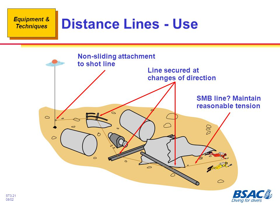 Equipment & Techniques ST3.21 08/02 Distance Lines - Use Non-sliding attachment to shot line Line secured at changes of direction SMB line? Maintain r