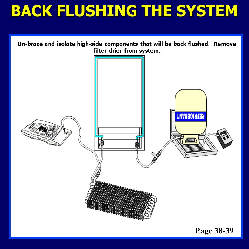 BACK FLUSHING THE SYSTEM Page 38-39 Un-braze and isolate high-side components that will be back flushed. Remove filter-drier from system.