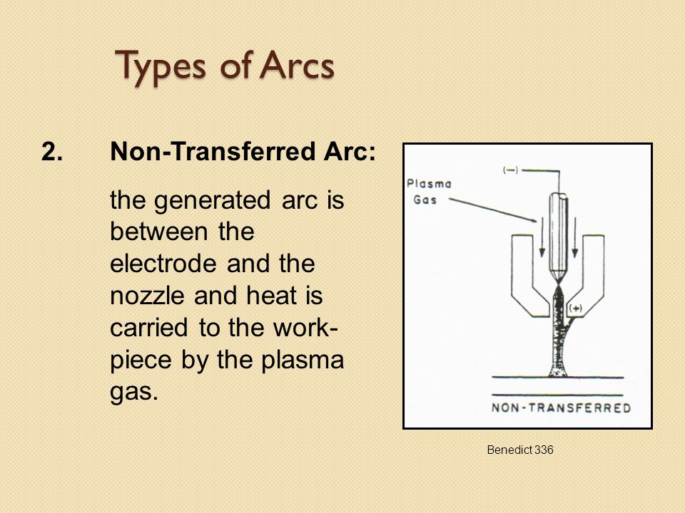 Types of Arcs 2.Non-Transferred Arc: the generated arc is between the electrode and the nozzle and heat is carried to the work- piece by the plasma gas.