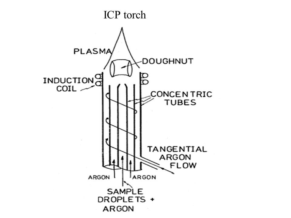 ICP torch