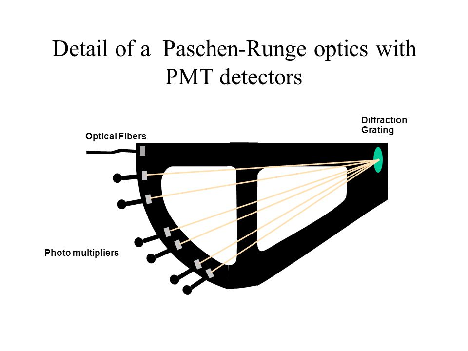 Detail of a Paschen-Runge optics with PMT detectors Diffraction Grating Optical Fibers Photo multipliers