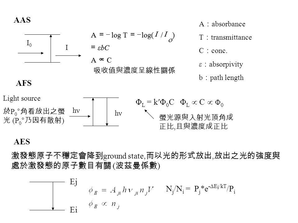 AAS I0I0 I CA )/log(TlogA    εbC   吸收值與濃度呈線性關係 A : absorbance T : transmittance C : conc. ε : absorpivity b : path length hν Φ L = k′Φ 0 C Φ