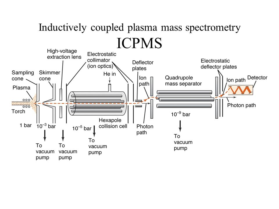 Inductively coupled plasma mass spectrometry ICPMS