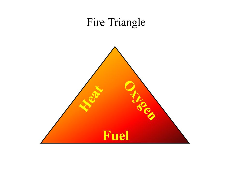 Heat Fuel Oxygen Fire Triangle