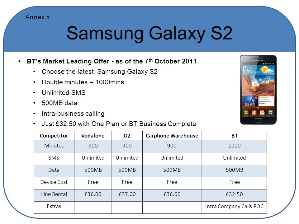 Samsung Galaxy S2 BT's Market Leading Offer - as of the 7 th October 2011 Choose the latest Samsung Galaxy S2 Double minutes – 1000mins Unlimited SMS 500MB data Intra-business calling Just £32.50 with One Plan or BT Business Complete CompetitorVodafoneO2Carphone WarehouseBT Minutes900 1000 SMSUnlimited Data500MB Device CostFree Line Rental£36.00£37.00£36.00£32.50 ExtrasIntra Company Calls FOC Annex 5