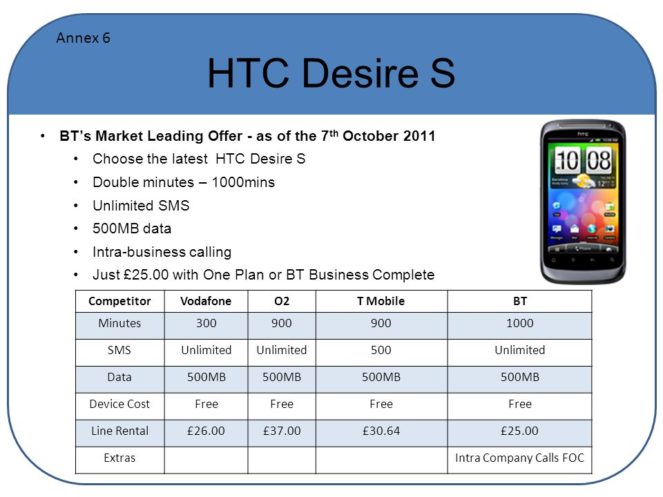 HTC Desire S BT's Market Leading Offer - as of the 7 th October 2011 Choose the latest HTC Desire S Double minutes – 1000mins Unlimited SMS 500MB data Intra-business calling Just £25.00 with One Plan or BT Business Complete CompetitorVodafoneO2T MobileBT Minutes300900 1000 SMSUnlimited 500Unlimited Data500MB Device CostFree Line Rental£26.00£37.00£30.64£25.00 ExtrasIntra Company Calls FOC Annex 6