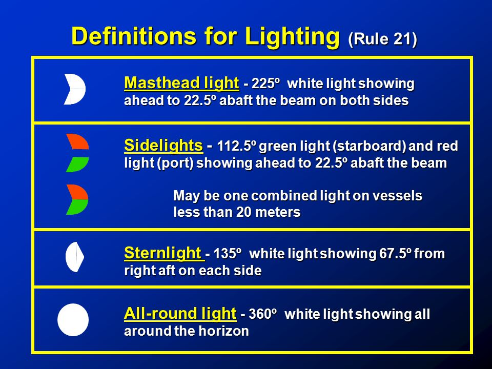 Definitions for Lighting (Rule 21) Masthead light - 225º white light showing ahead to 22.5º abaft the beam on both sides Sidelights - 112.5º green lig