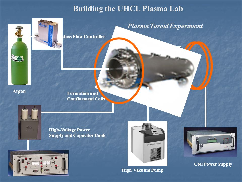 High-Voltage Power Supply and Capacitor Bank Formation and Confinement Coils Mass Flow Controller Argon Plasma Toroid Experiment Vacuum Chamber High-Vacuum Pump Coil Power Supply Building the UHCL Plasma Lab