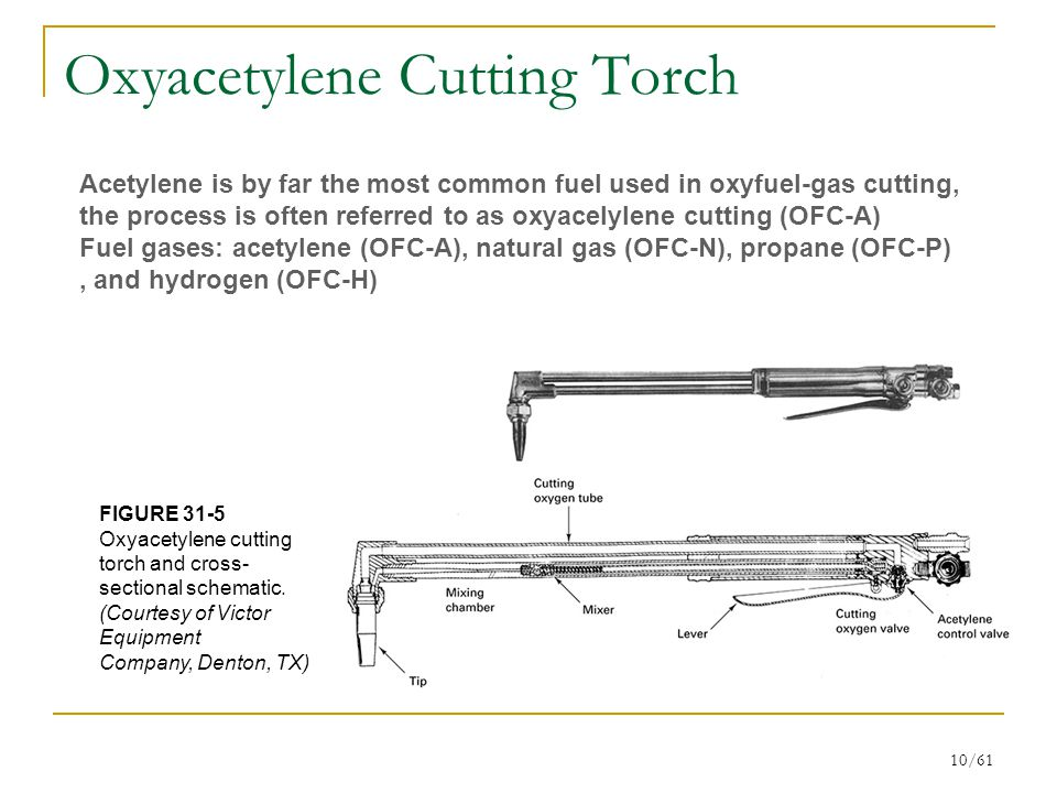 10/61 Oxyacetylene Cutting Torch FIGURE 31-5 Oxyacetylene cutting torch and cross- sectional schematic.
