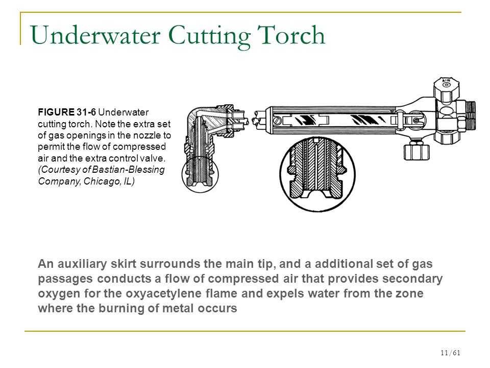11/61 Underwater Cutting Torch FIGURE 31-6 Underwater cutting torch.